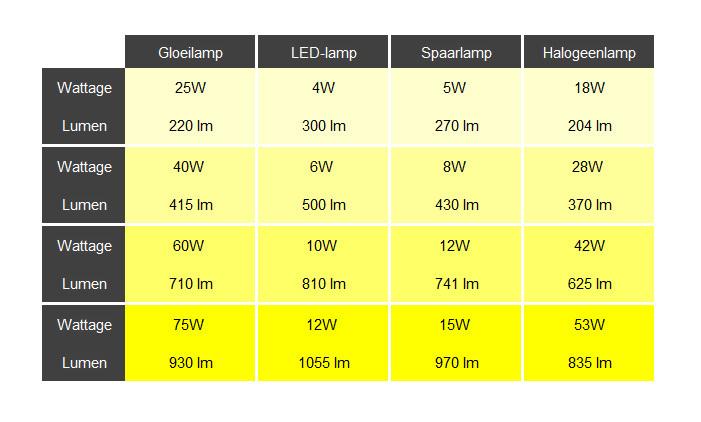 Omrekentabel wattage - lumen