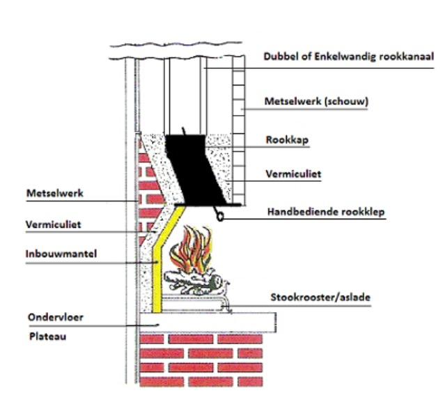 New Zelf een buitenhaard bouwen, hoe moet dit? | voordemakers.nl &BR11
